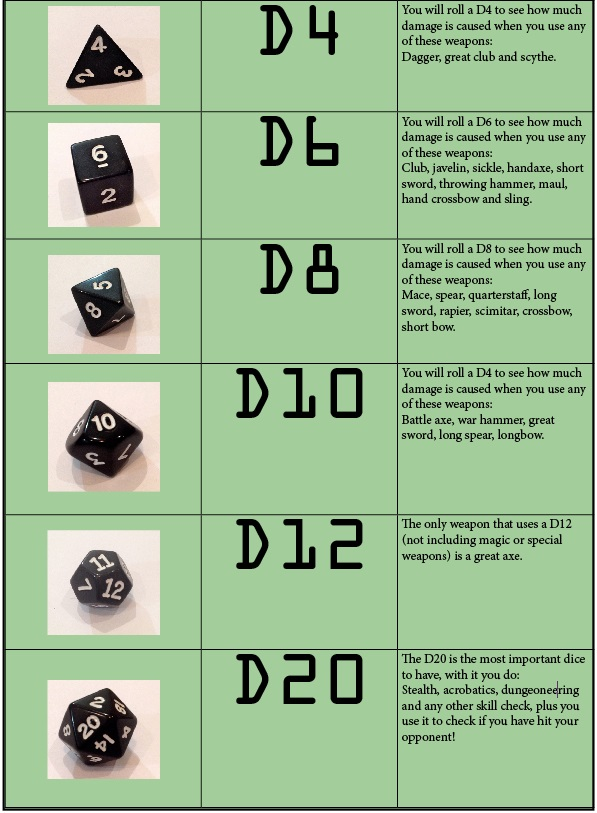 D&D dice use diagram